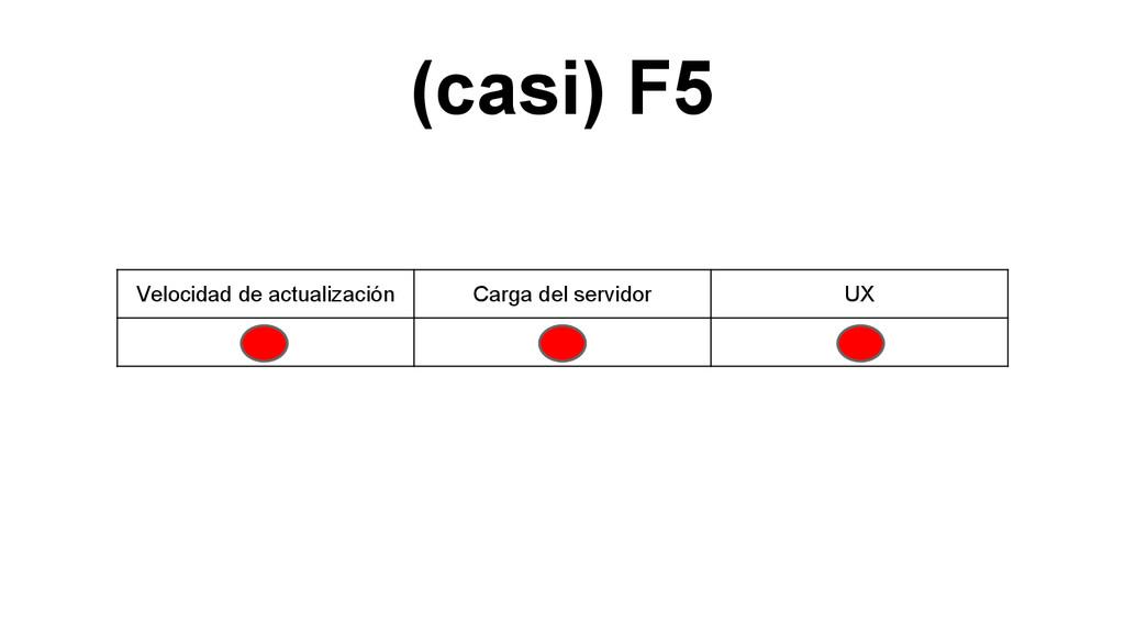 (casi) F5 Velocidad de actualización Carga del ...