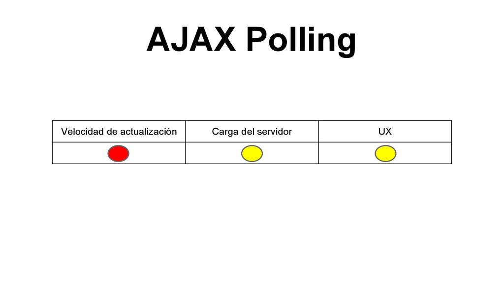 AJAX Polling Velocidad de actualización Carga d...