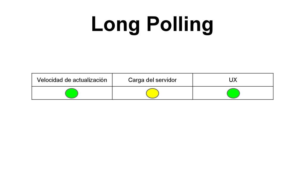 Long Polling Velocidad de actualización Carga d...