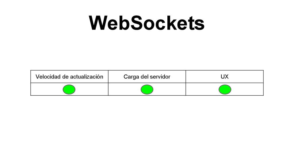 WebSockets Velocidad de actualización Carga del...