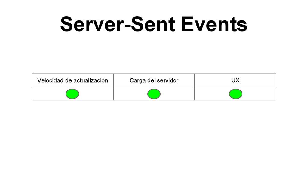Server-Sent Events Velocidad de actualización C...