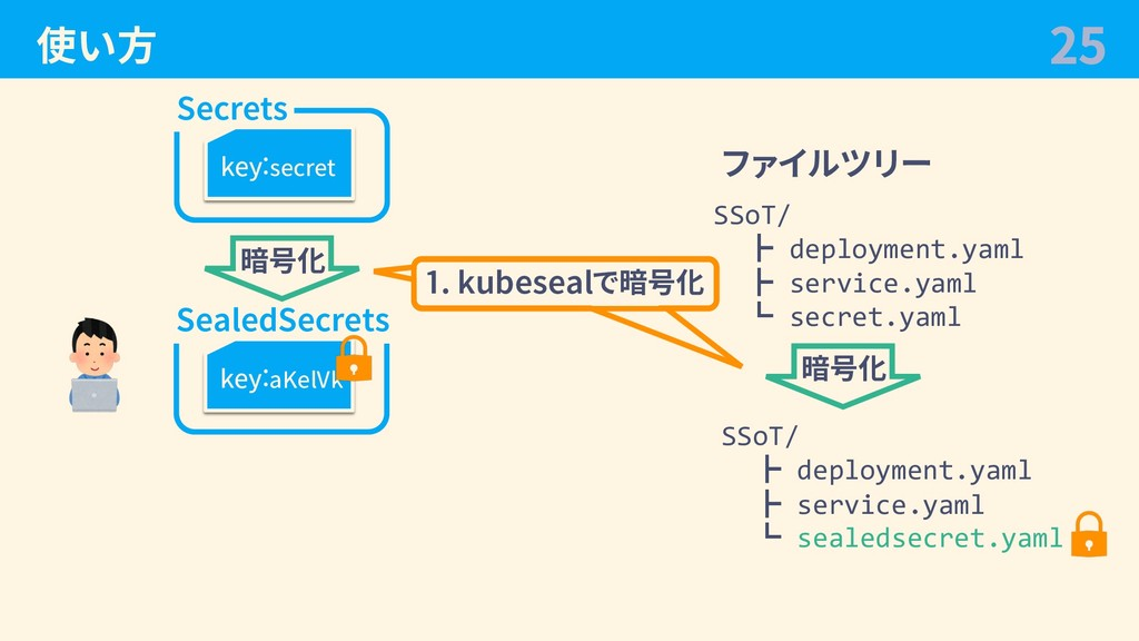 使い⽅ 25 Secrets key:secret SealedSecrets key:aKe...