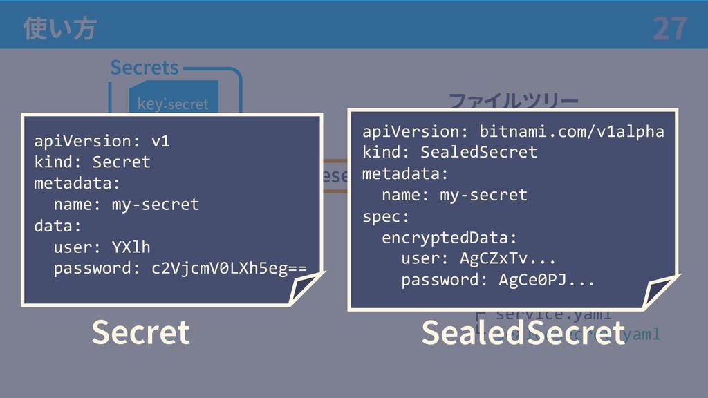 使い⽅ 27 Secrets key:secret SealedSecrets key:aKe...