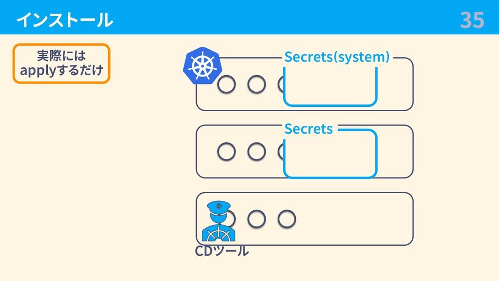 インストール 35 CDツール Secrets Secrets(system) 実際には ap...