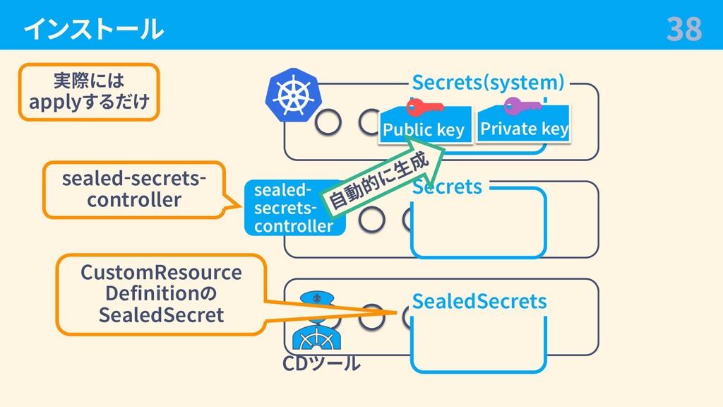 インストール 38 CDツール Secrets SealedSecrets Secrets(s...