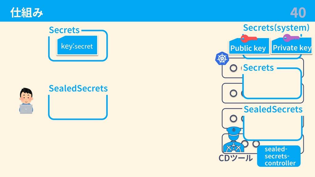 仕組み 40 Secrets key:secret SealedSecrets CDツール S...
