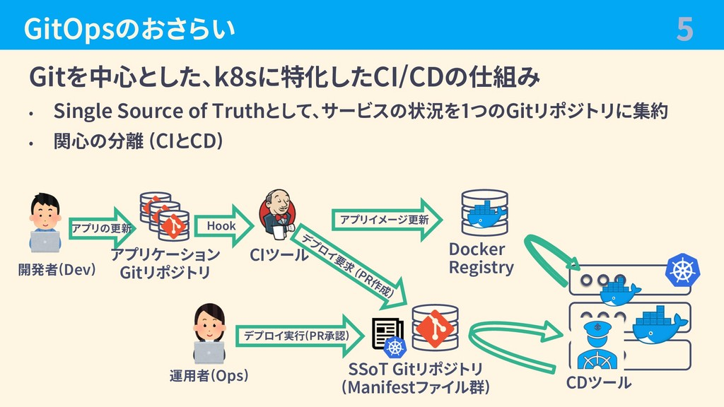 GitOpsのおさらい Gitを中⼼とした、k8sに特化したCI/CDの仕組み • Singl...