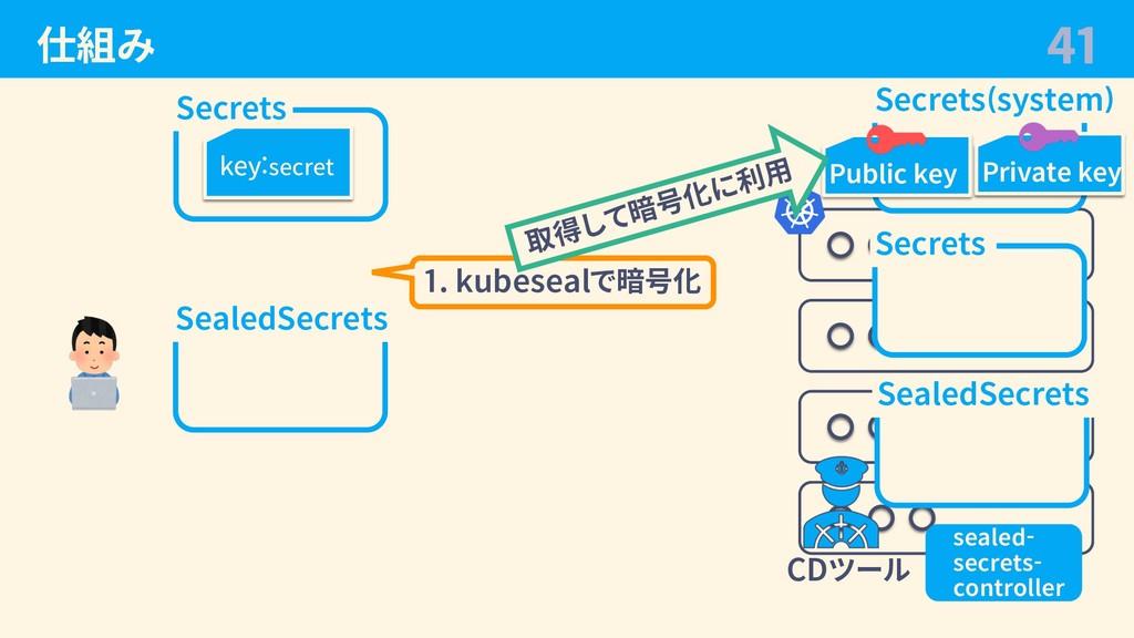 仕組み 41 Secrets key:secret SealedSecrets 1. kube...