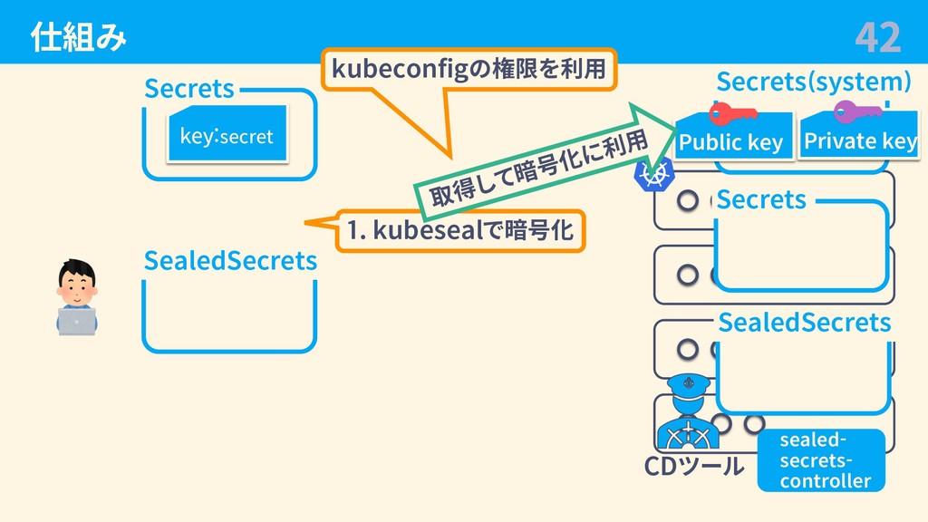 仕組み 42 Secrets key:secret SealedSecrets 1. kube...