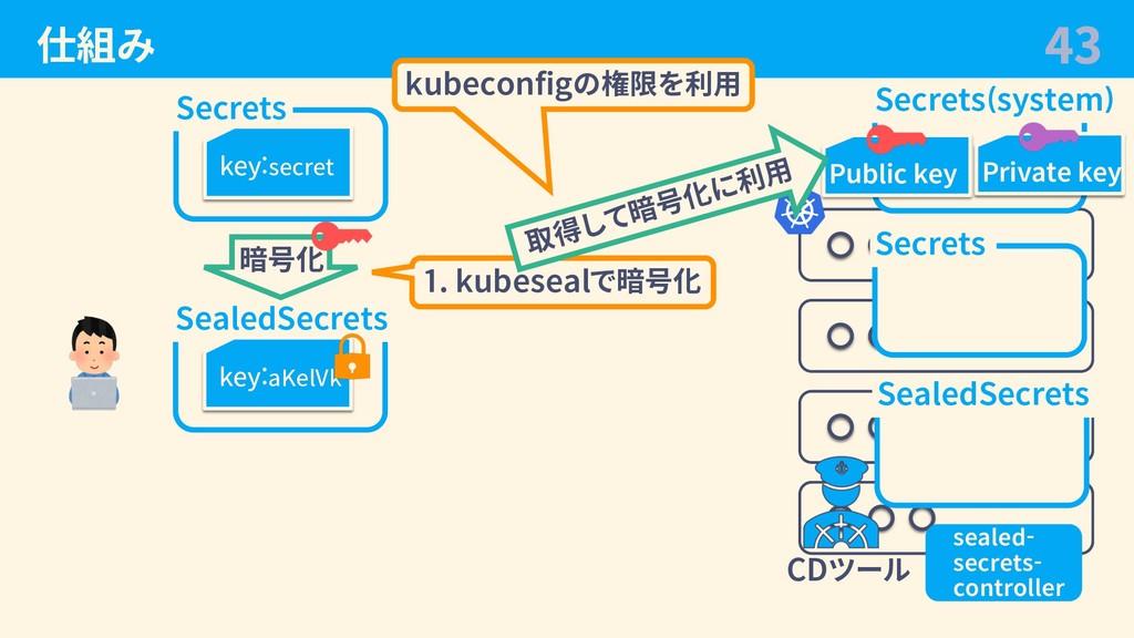仕組み 43 Secrets key:secret SealedSecrets key:aKe...