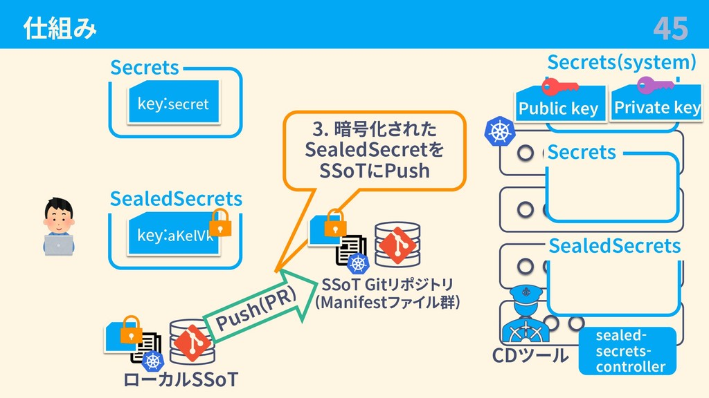 仕組み 45 Secrets key:secret ローカルSSoT SealedSecret...