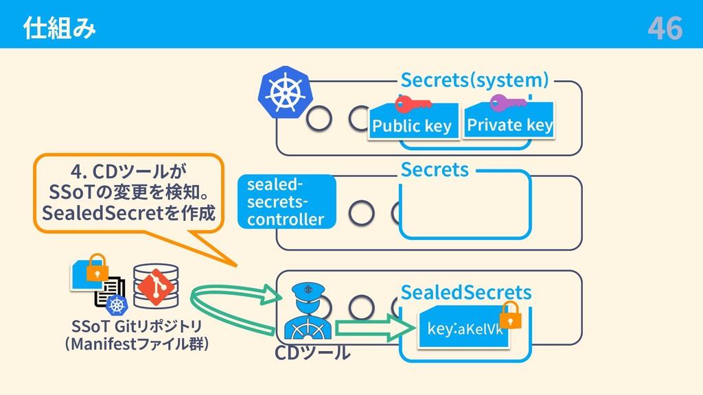 仕組み 46 CDツール Secrets 4. CDツールが SSoTの変更を検知。 Seal...