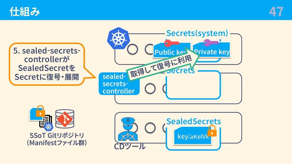 仕組み 47 CDツール SSoT Gitリポジトリ (Manifestファイル群) Secr...