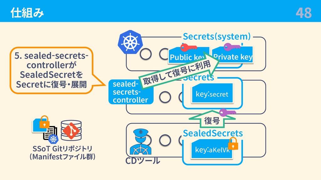 仕組み 48 CDツール SSoT Gitリポジトリ (Manifestファイル群) Secr...