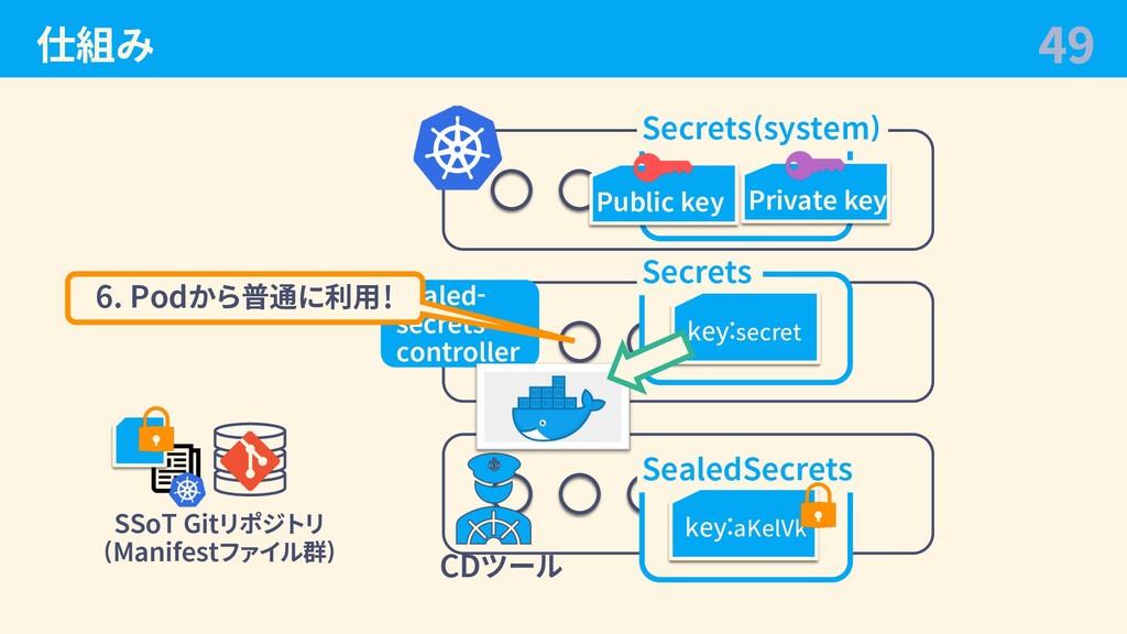 仕組み 49 CDツール SSoT Gitリポジトリ (Manifestファイル群) Secr...