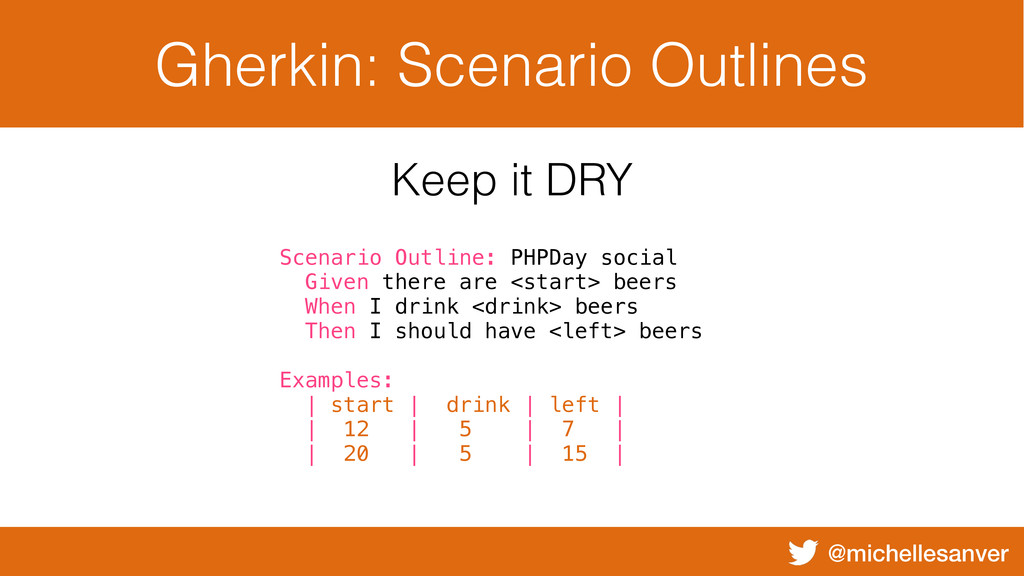 @michellesanver Gherkin: Scenario Outlines Scen...