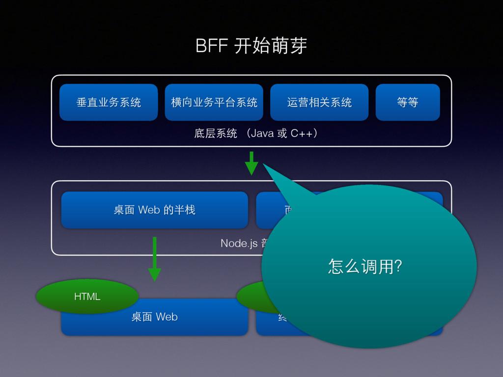 BFF 开始萌芽 桌⾯面 Web 底层系统 (Java 或 C++) 垂直业务系统 横向业务平...