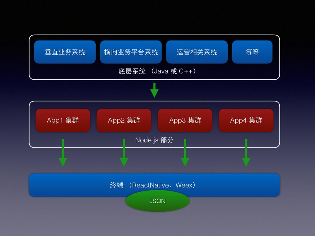 底层系统 (Java 或 C++) 垂直业务系统 横向业务平台系统 运营相关系统 等等 Nod...