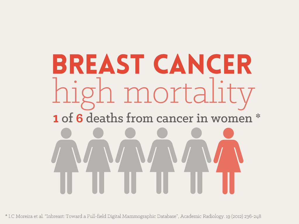 Breast cancer Breast cancer high mortality high...