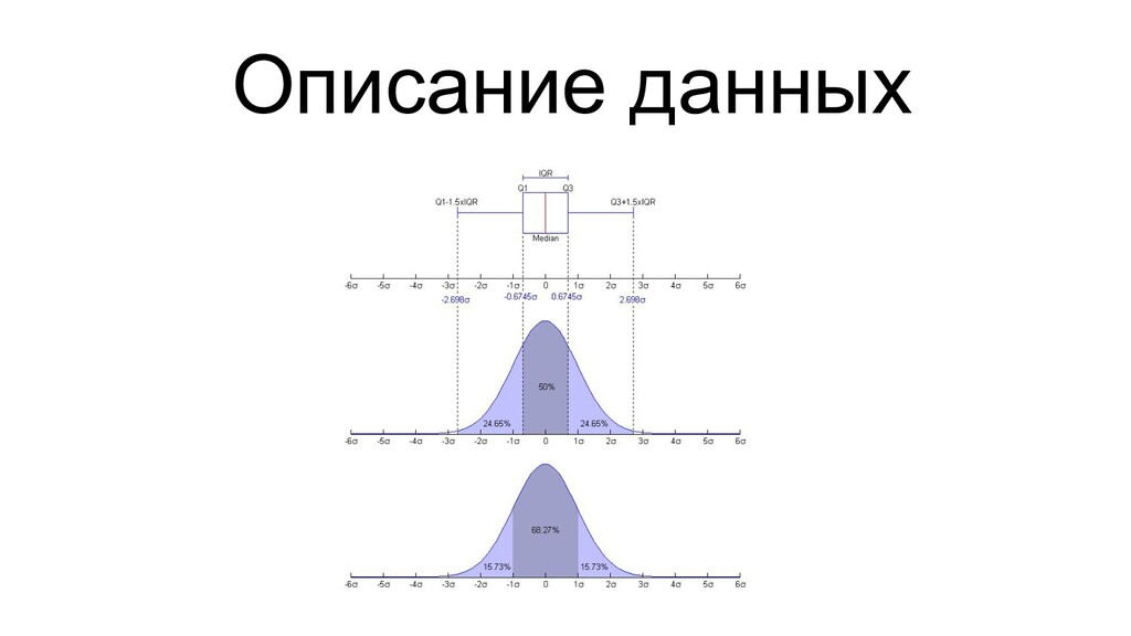 Описание данных