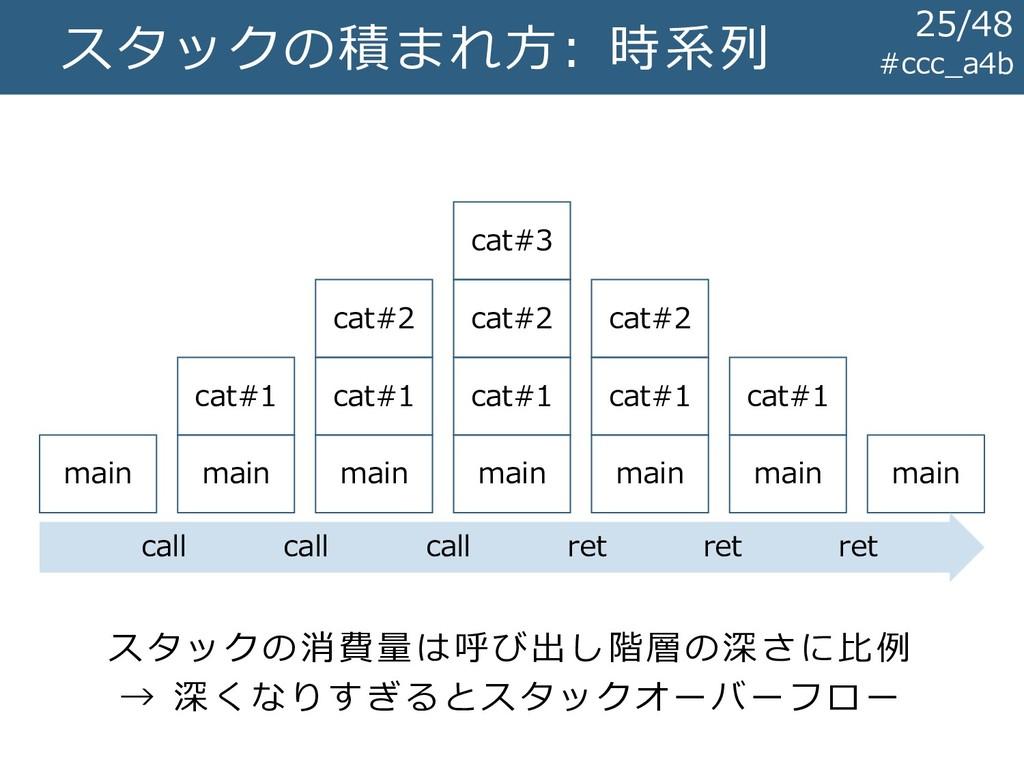 スタックの積まれ方: 時系列 #ccc_a4b main cat#1 cat#2 cat#3 ...