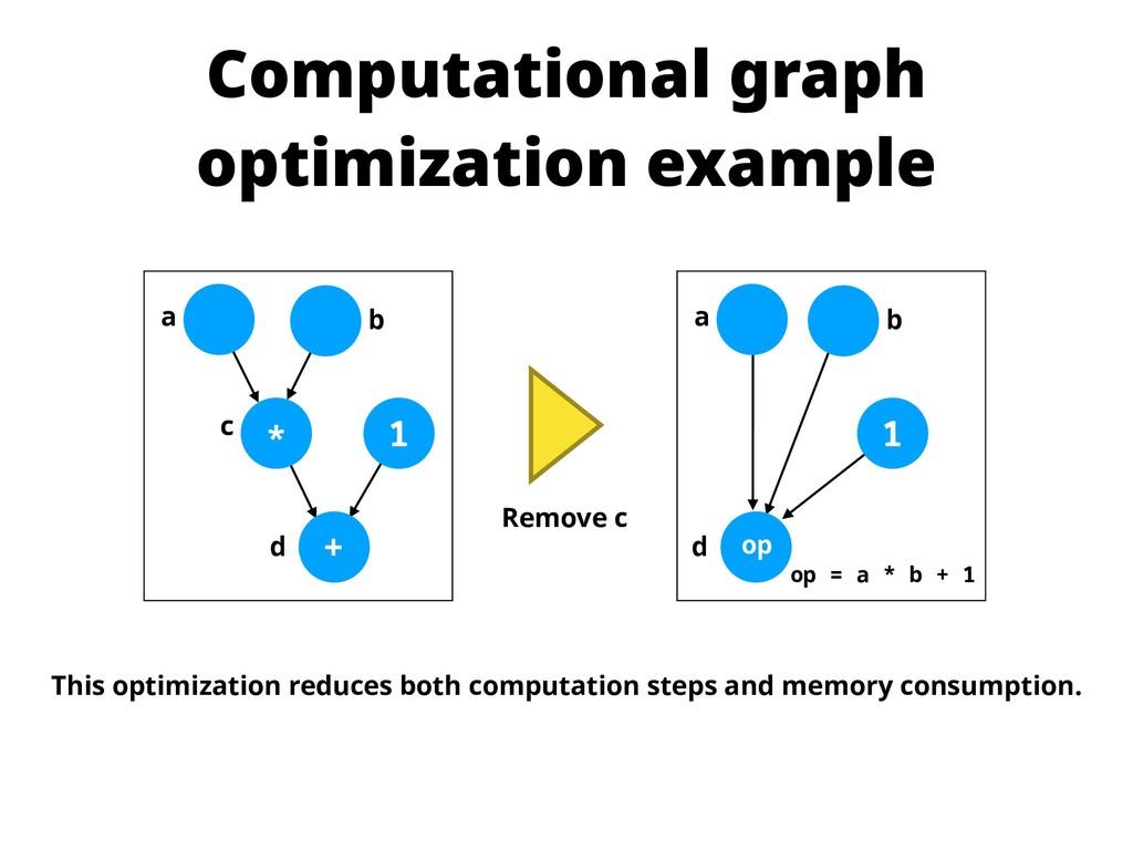 Computational graph optimization example * 1 + ...