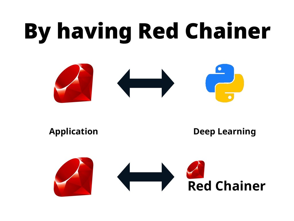 By having Red Chainer Application Deep Learning...