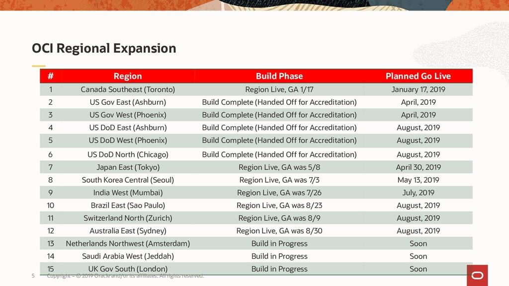 OCI Regional Expansion # Region Build Phase Pla...