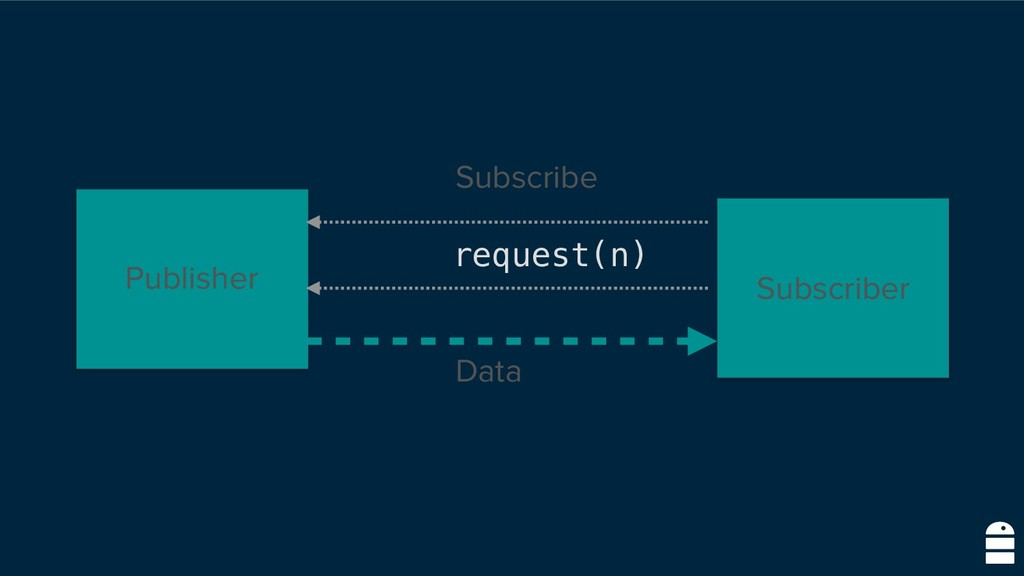 Subscriber Publisher Subscribe Data request(n)