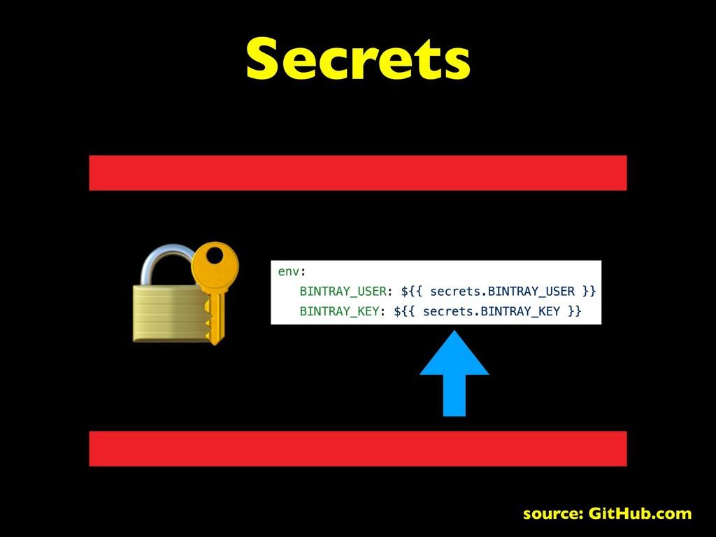 Secrets source: GitHub.com