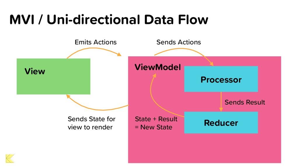 MVI / Uni-directional Data Flow View ViewModel ...