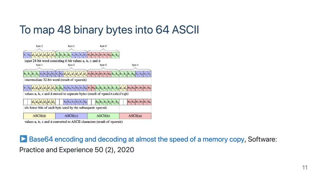 To map 48 binary bytes into 64 ASCII Base64 enc...