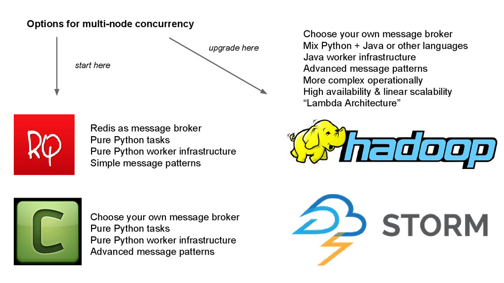 Choose your own message broker Pure Python task...