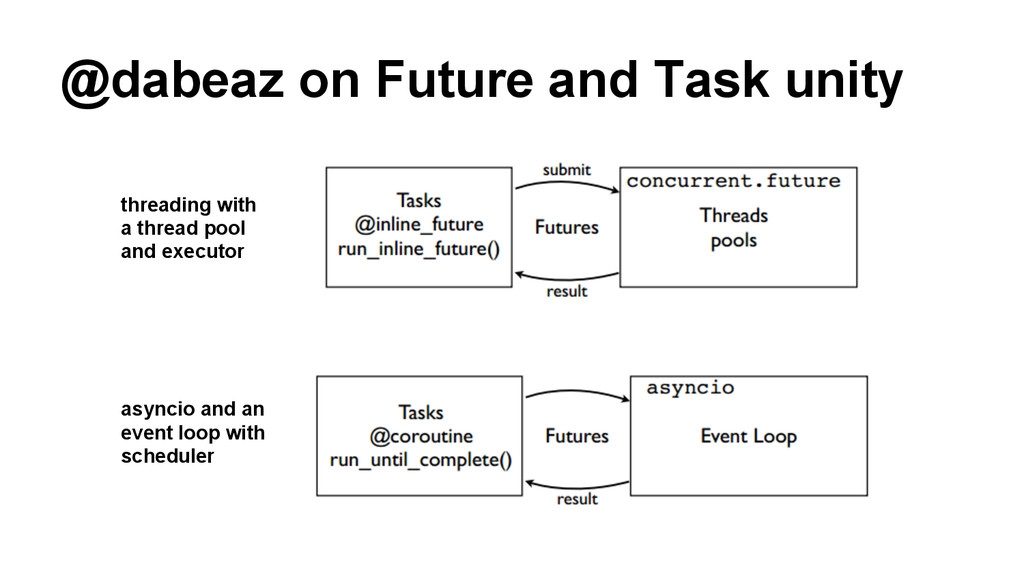 @dabeaz on Future and Task unity asyncio and an...