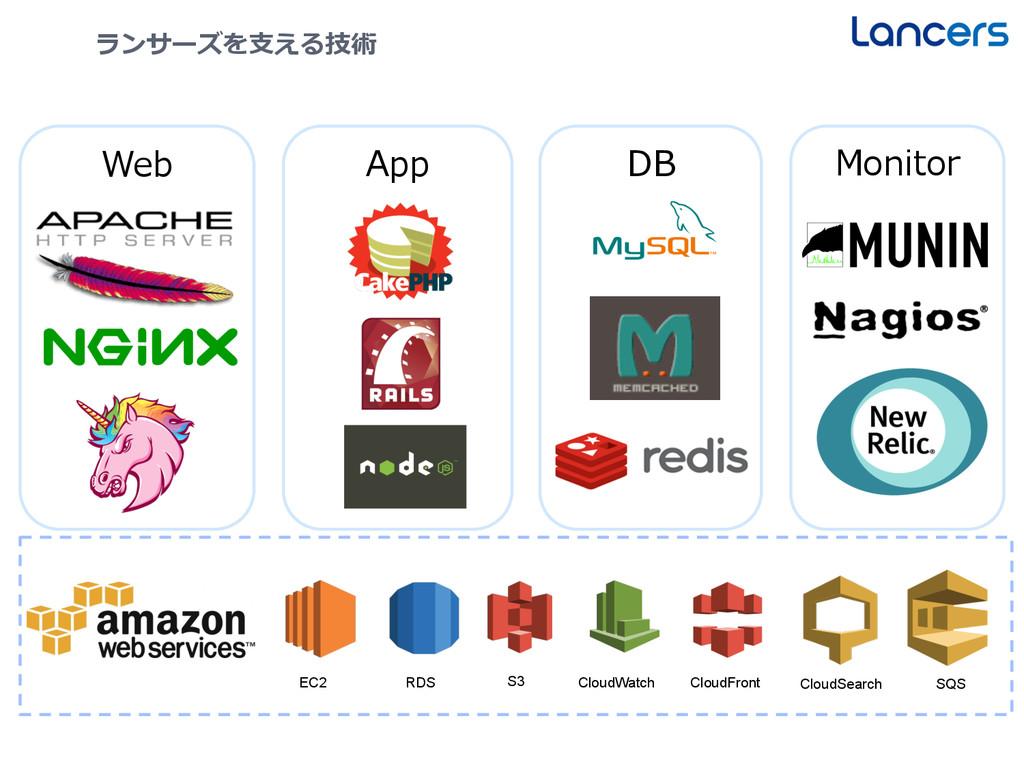 13 ランサーズを⽀支える技術 Web RDS S3 EC2 CloudWatch DB Mo...