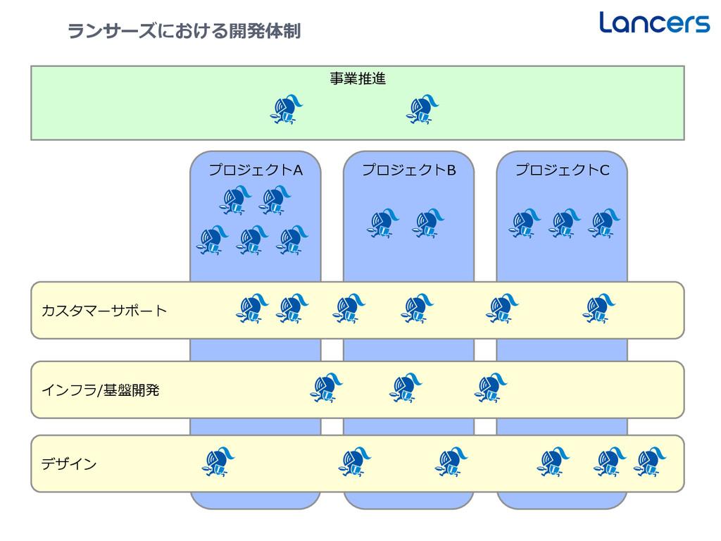 17 ランサーズにおける開発体制 プロジェクトA プロジェクトB プロジェクトC カスタマーサ...