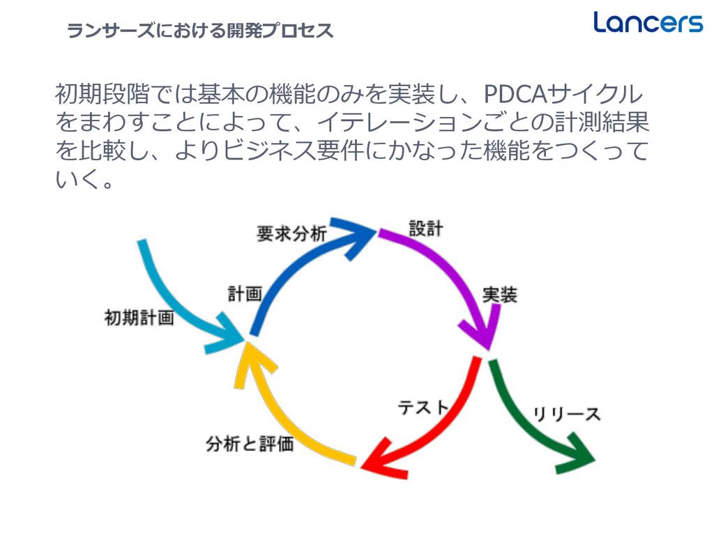 21 ランサーズにおける開発プロセス 初期段階では基本の機能のみを実装し、PDCAサイクル を...
