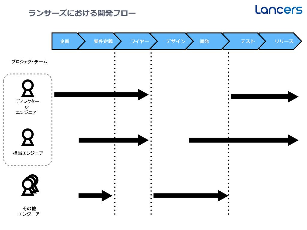 22 ランサーズにおける開発フロー ディレクター    or エンジニア リリース テスト 開...