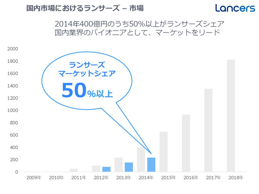 国内市場におけるランサーズ – 市場 2014年年400億円のうち50%以上がランサーズシ...