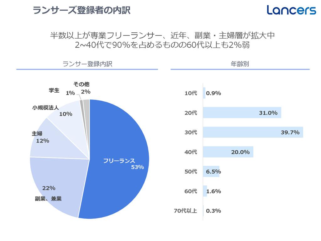 53% 22% 12% 10% 1% 2% フリーランス 副業、兼業 主婦 ⼩小規模法⼈人 学...