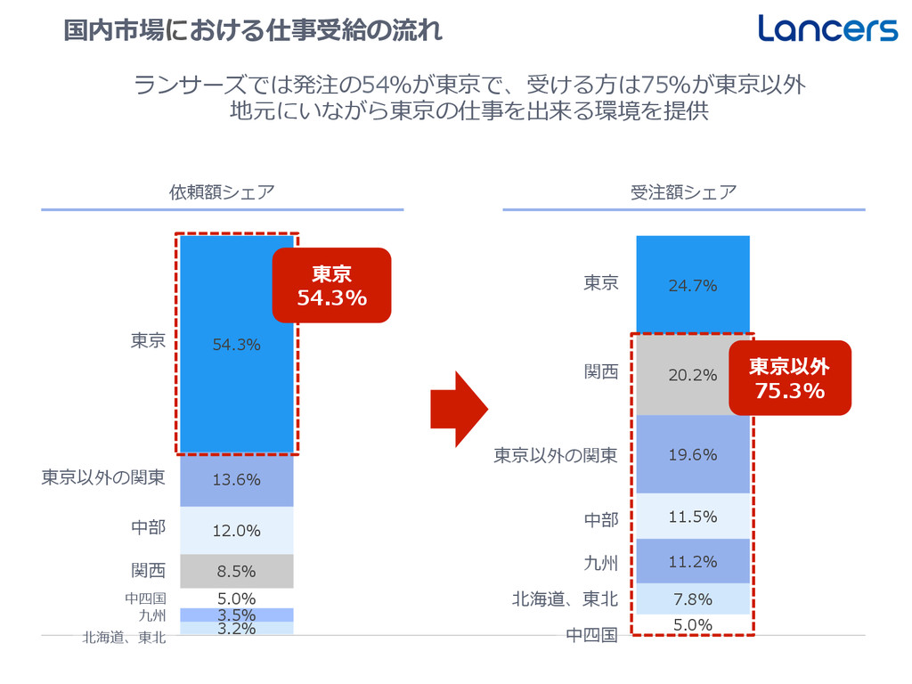 国内市場における仕事受給の流流れ 3.2% 3.5% 5.0% 8.5% 12.0% 13.6...