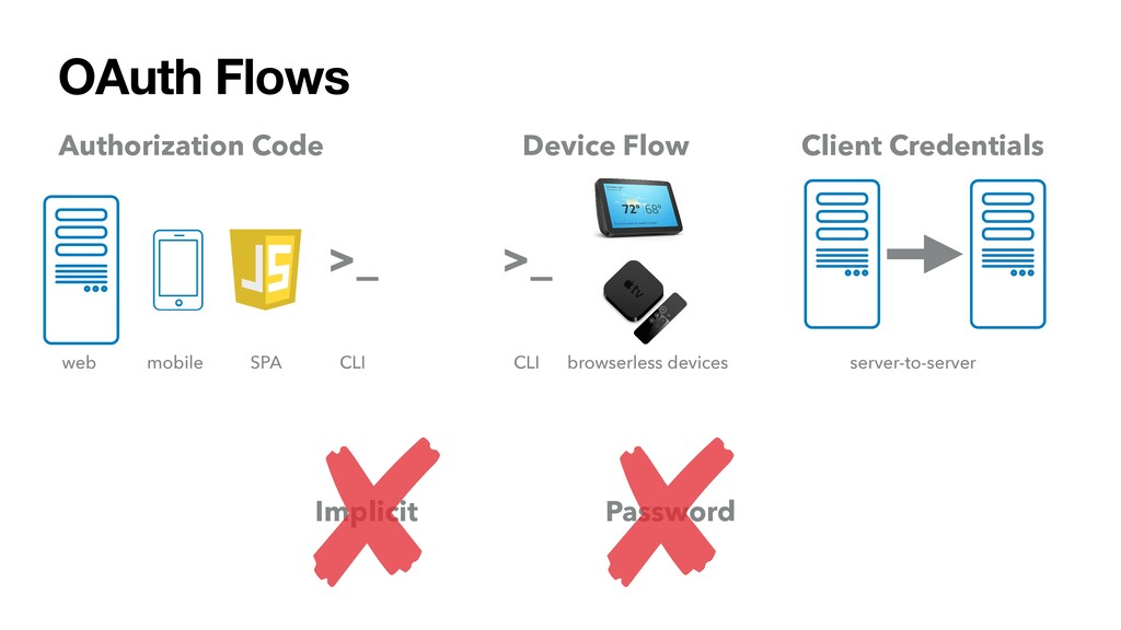Authorization Code OAuth Flows Device Flow Clie...