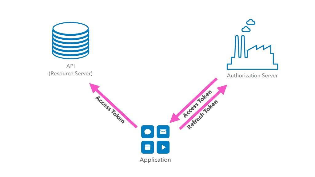 Application Refresh Token API   (Resource Serve...