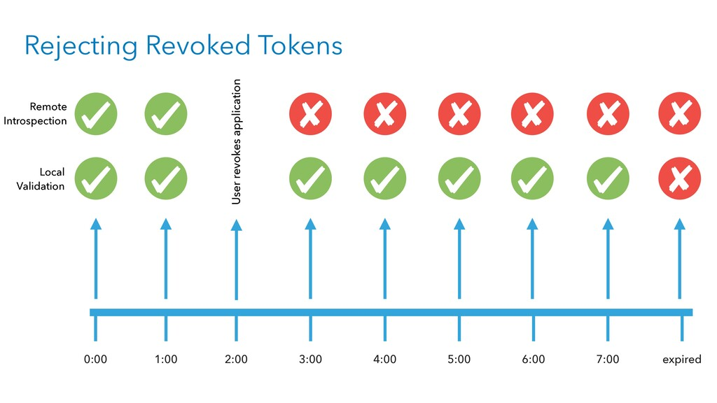 Rejecting Revoked Tokens 1:00 2:00 3:00 4:00 5:...