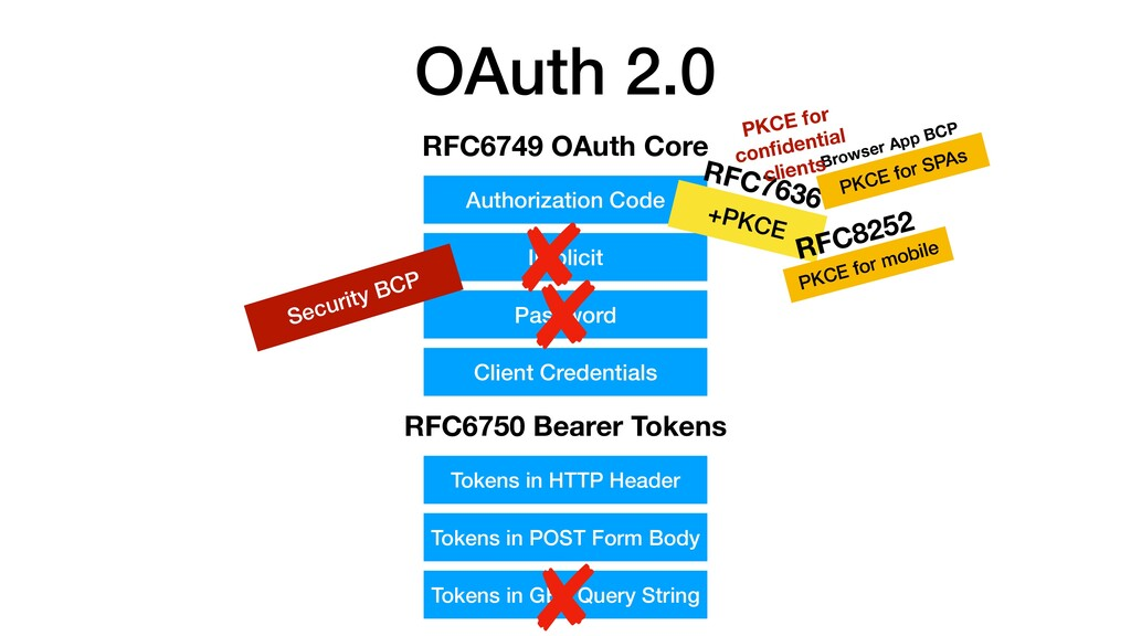 OAuth 2.0 RFC6749 OAuth Core Authorization Code...