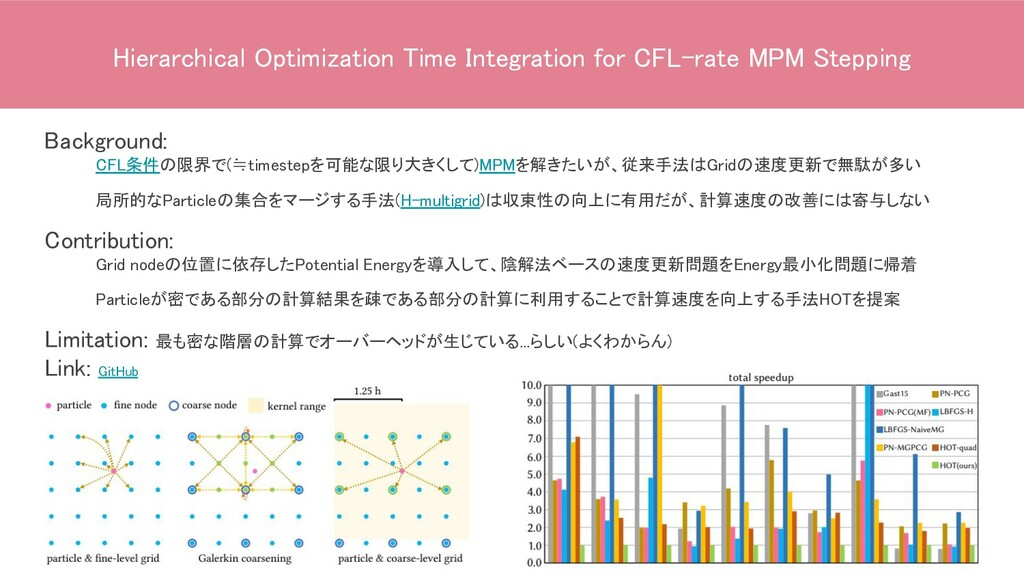 Hierarchical Optimization Time Integration for ...