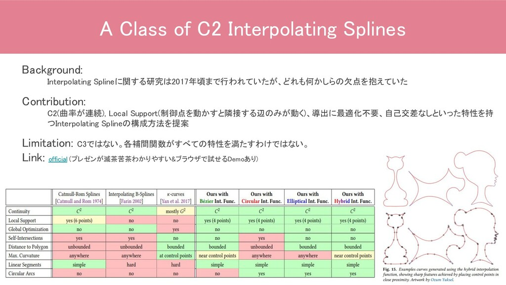 A Class of C2 Interpolating Splines Background...