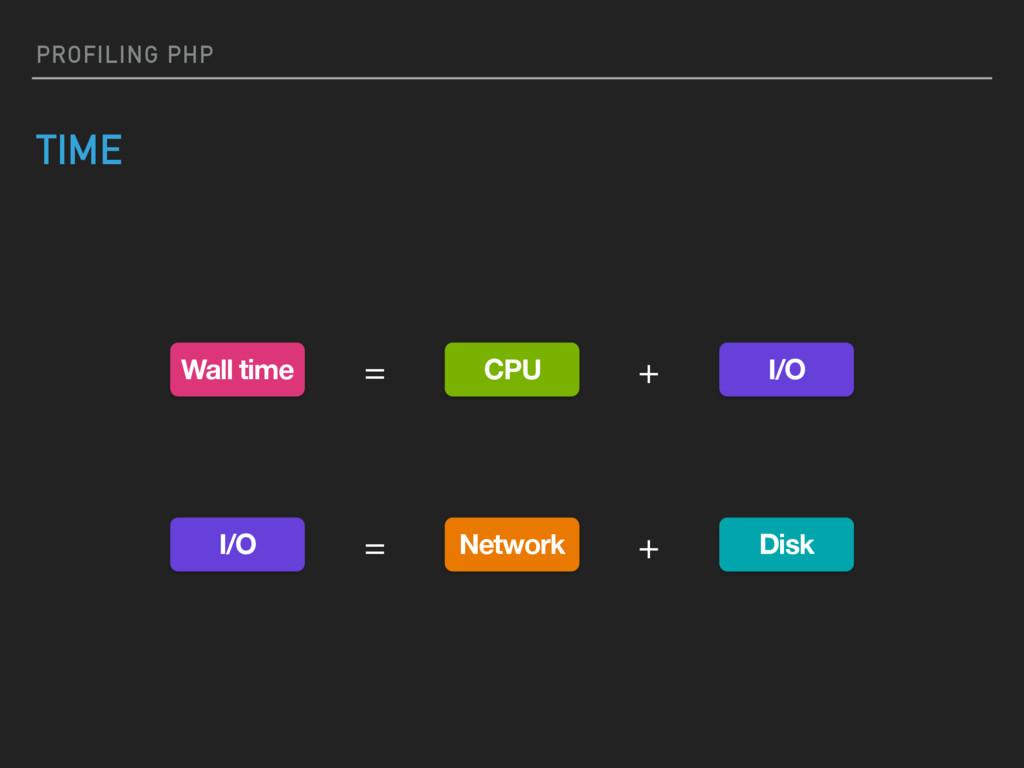 PROFILING PHP TIME Wall time I/O CPU Disk I/O N...