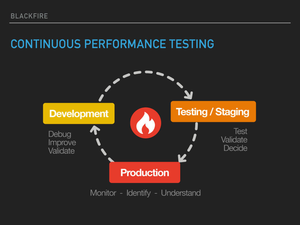 BLACKFIRE CONTINUOUS PERFORMANCE TESTING