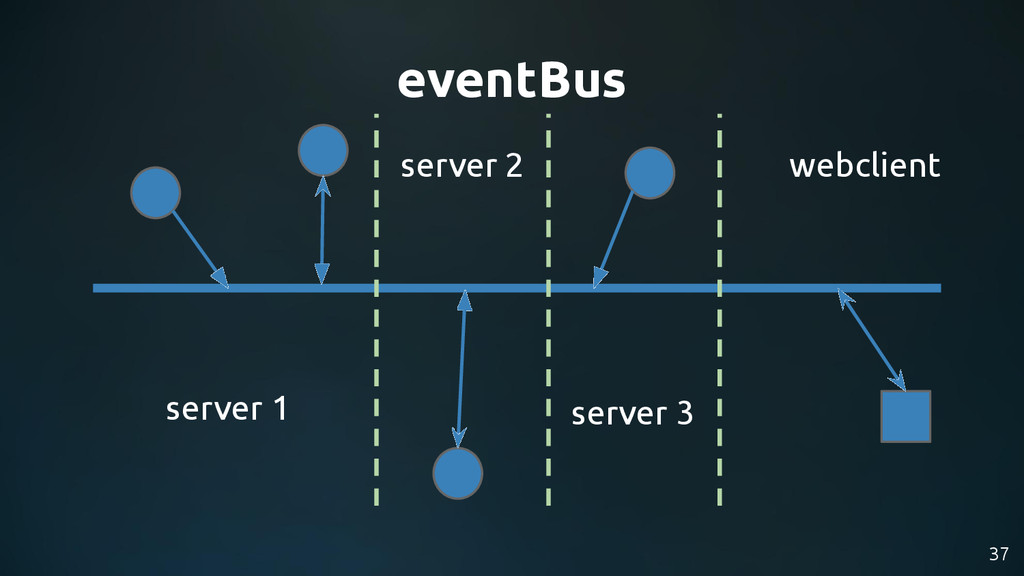 37 eventBus server 1 webclient server 2 server 3